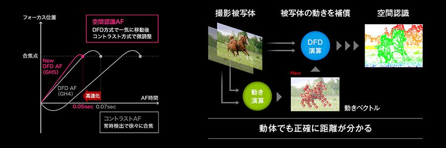 Panasonic GH5 インタビュー Part2